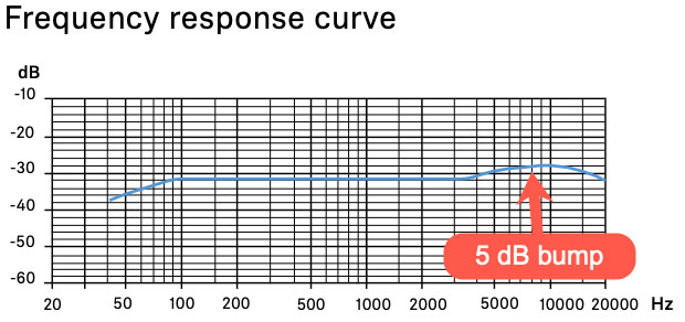 MKH 416 frequency response